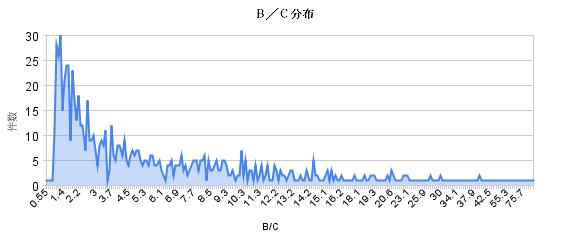 B/C比率の分布